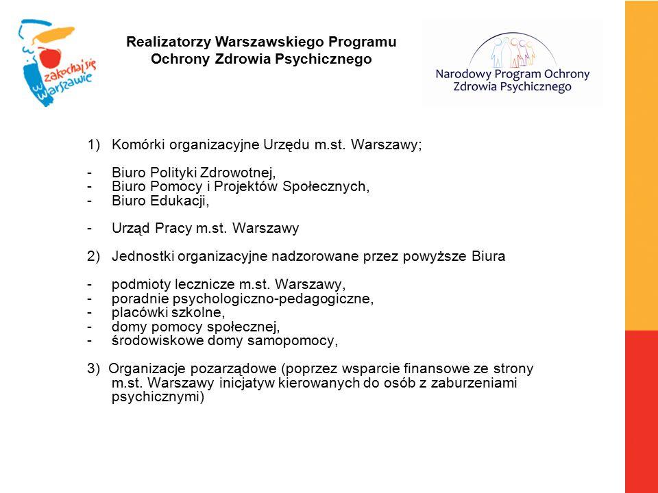 Realizatorzy Warszawskiego Programu Ochrony Zdrowia Psychicznego