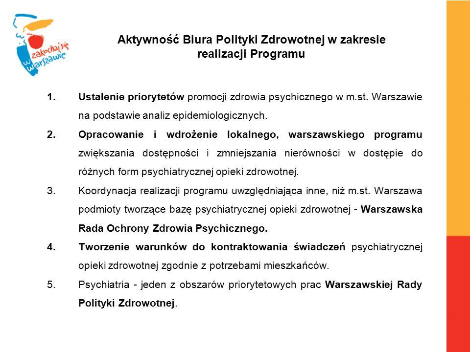 Aktywność Biura Polityki Zdrowotnej w zakresie realizacji Programu
