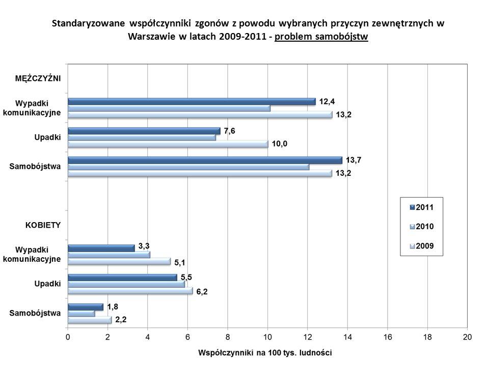 Standaryzowane współczynniki zgonów z powodu wybranych przyczyn zewnętrznych w Warszawie w latach 2009-2011 - problem samobójstw