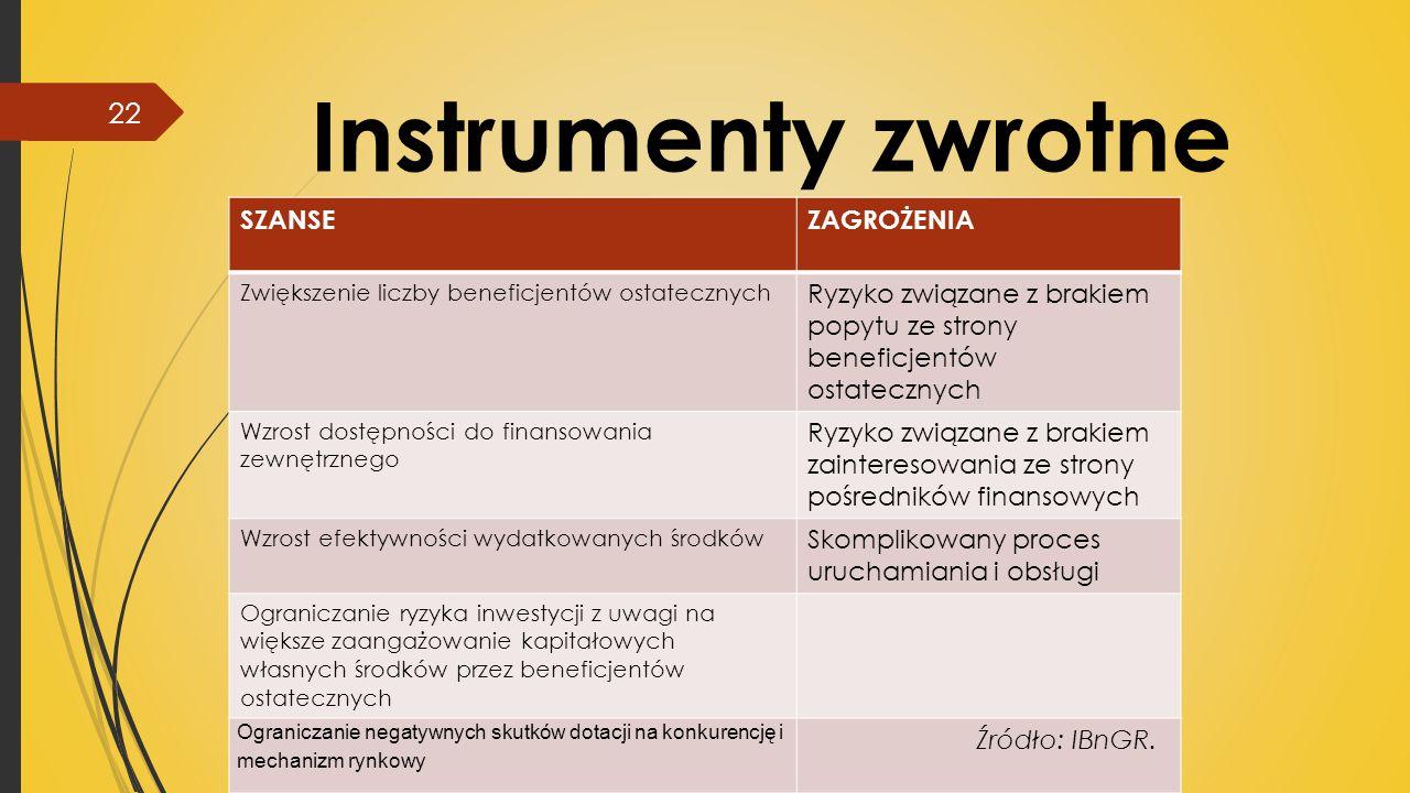 Instrumenty zwrotne SZANSE ZAGROŻENIA