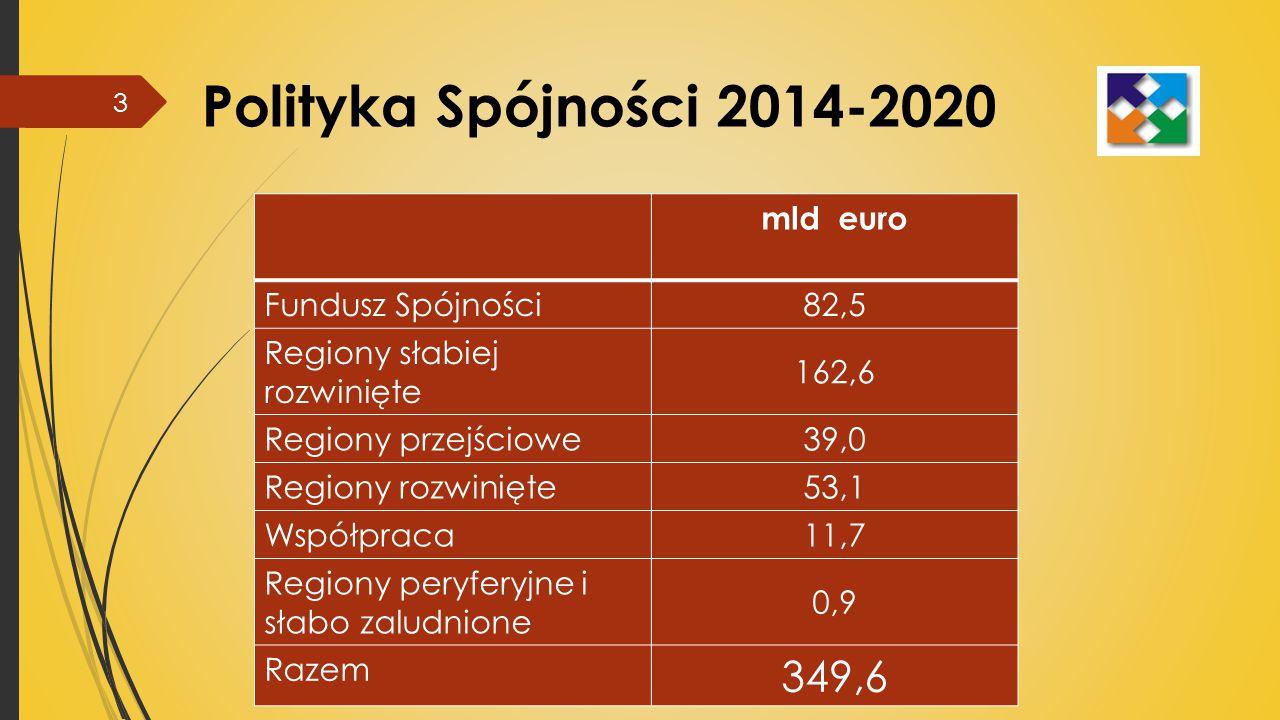 Polityka Spójności 2014-2020 349,6 mld euro 82,5 Fundusz Spójności