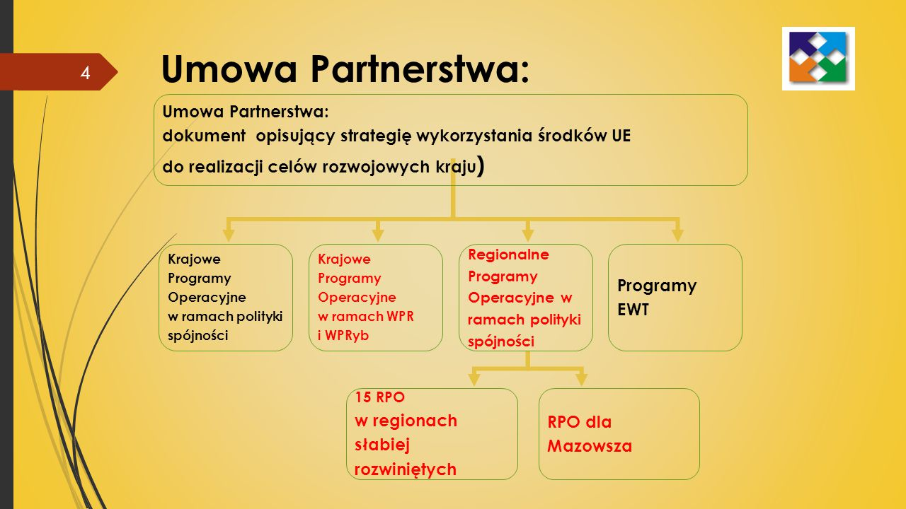 Umowa Partnerstwa: Umowa Partnerstwa: