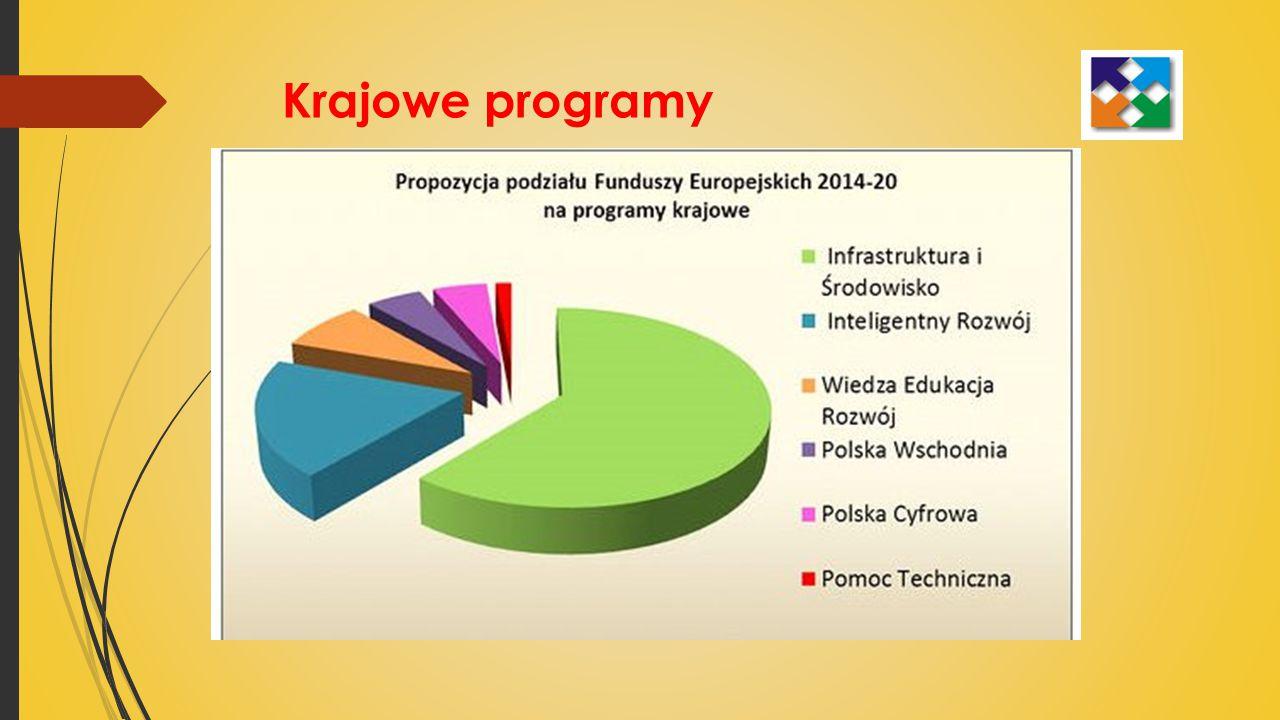 Krajowe programy