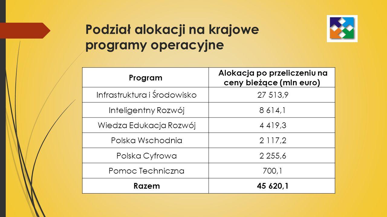 Podział alokacji na krajowe programy operacyjne