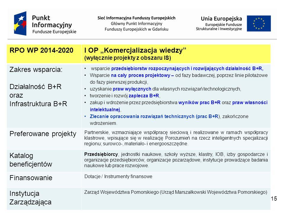 """I OP """"Komercjalizacja wiedzy Zakres wsparcia: Działalność B+R oraz"""