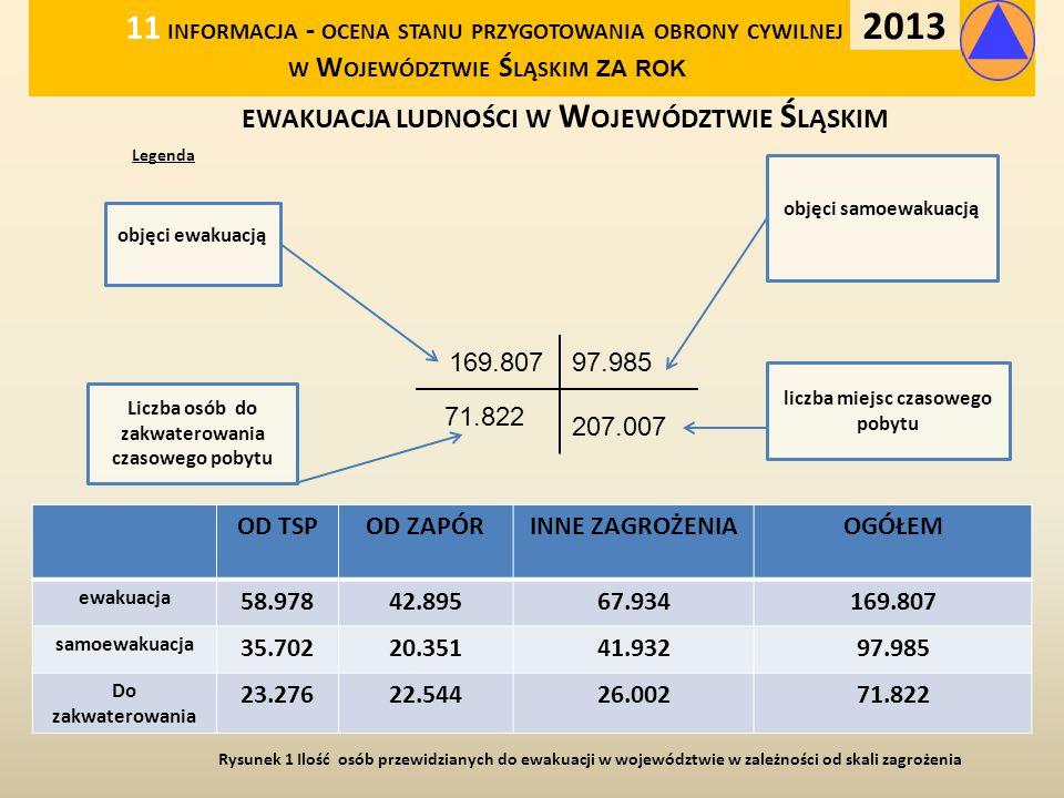 ewakuacja ludności w Województwie Śląskim