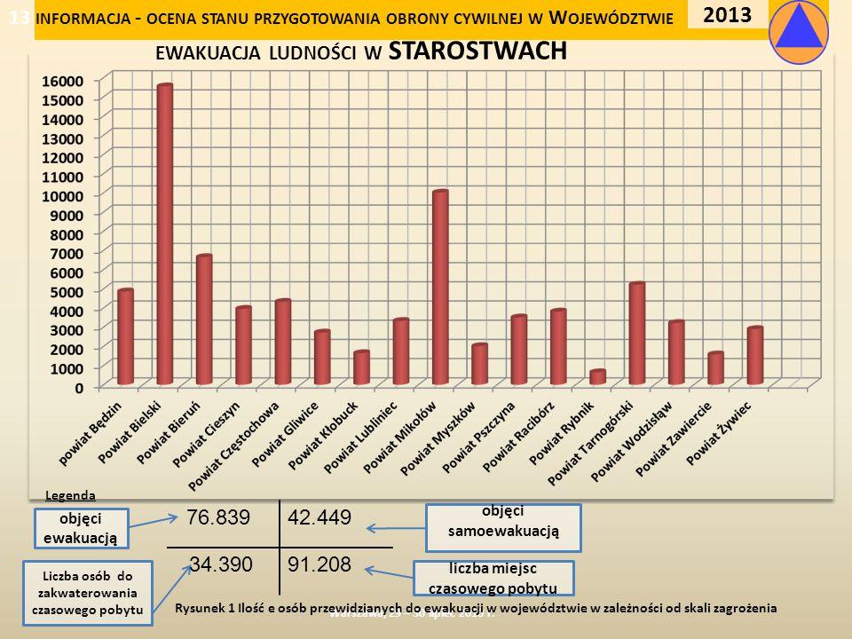 ewakuacja ludności w STAROSTWACH