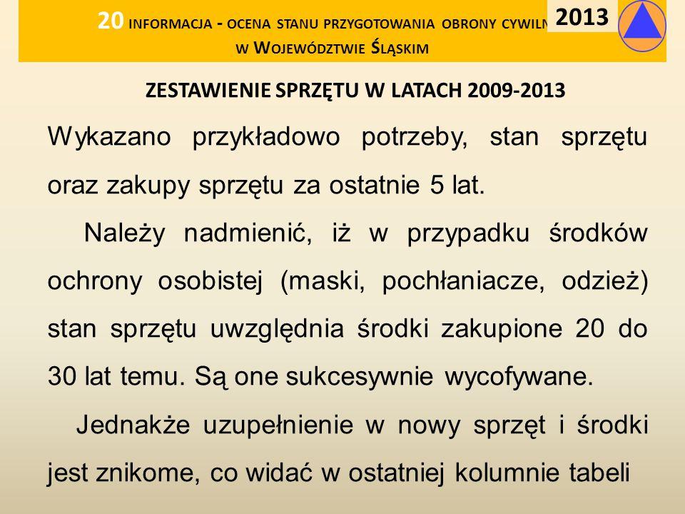 ZESTAWIENIE SPRZĘTU W LATACH 2009-2013