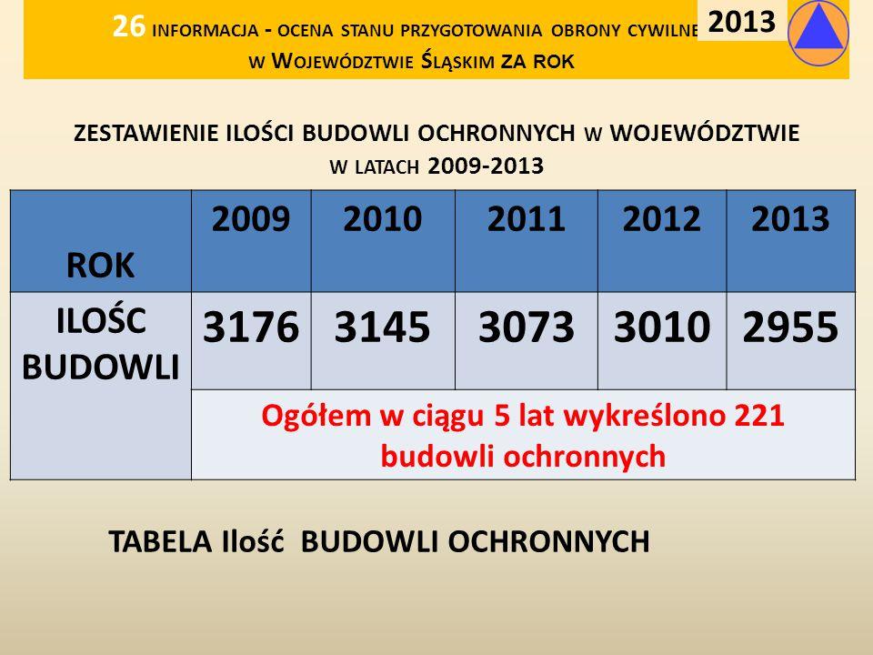 Ogółem w ciągu 5 lat wykreślono 221 budowli ochronnych
