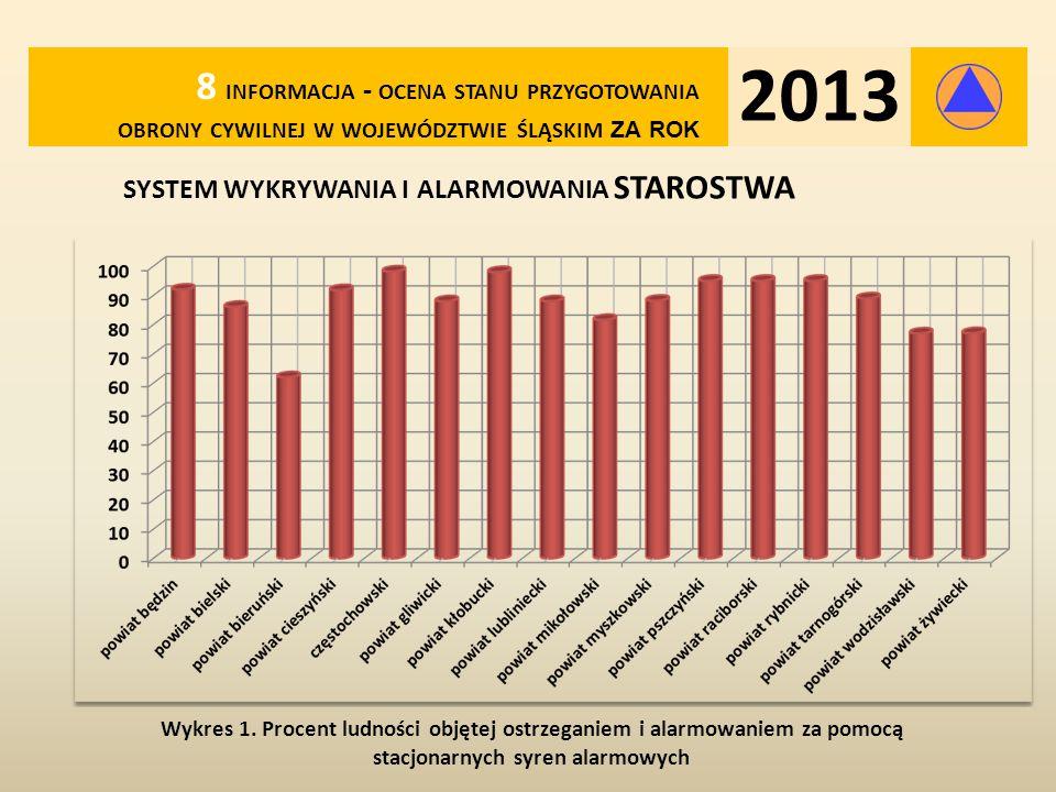 system wykrywania i alarmowania STAROSTWA