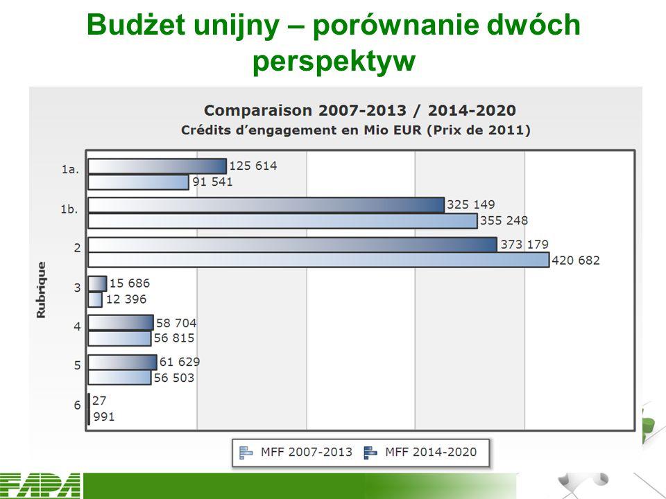 Budżet unijny – porównanie dwóch perspektyw