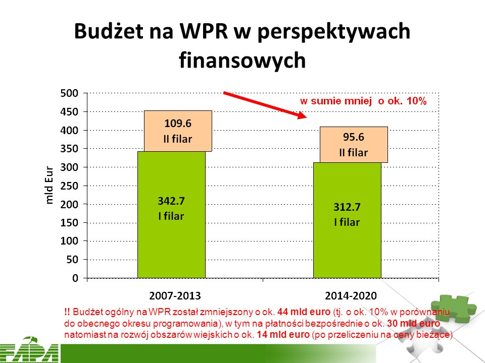 Budżet na WPR w perspektywach finansowych