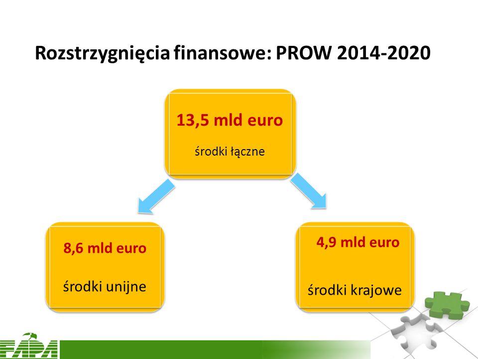 Rozstrzygnięcia finansowe: PROW 2014-2020
