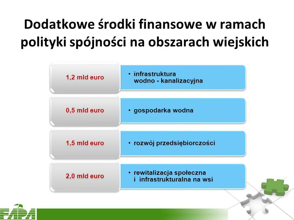 Dodatkowe środki finansowe w ramach polityki spójności na obszarach wiejskich