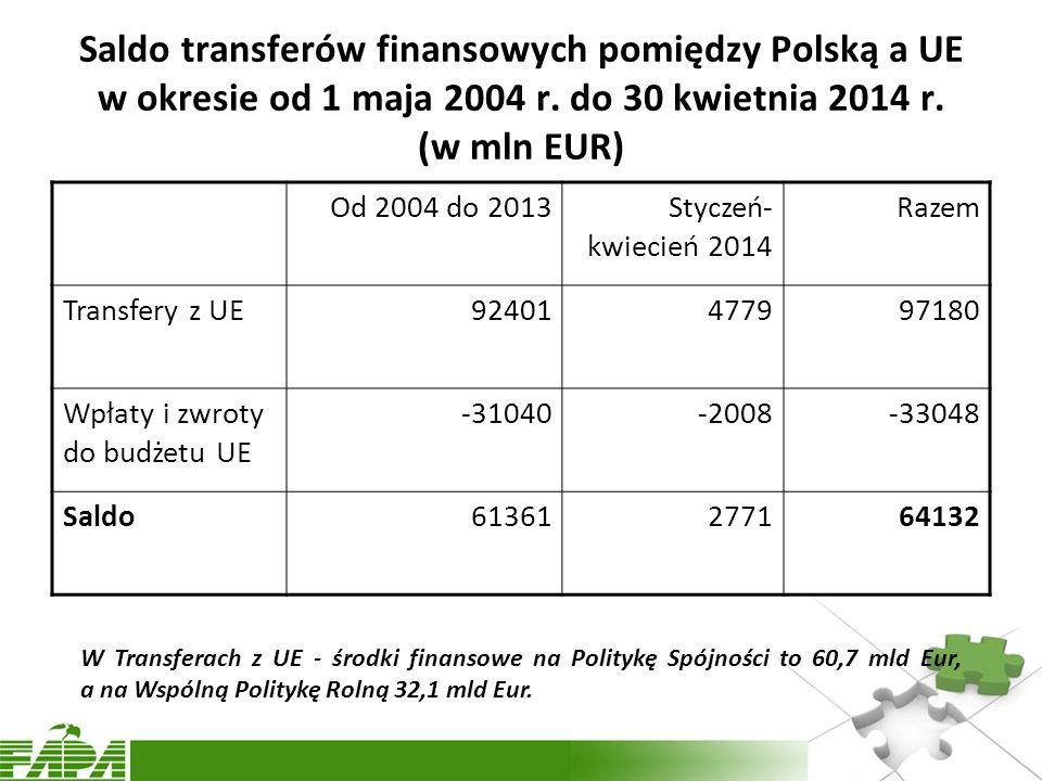 Saldo transferów finansowych pomiędzy Polską a UE w okresie od 1 maja 2004 r. do 30 kwietnia 2014 r. (w mln EUR)