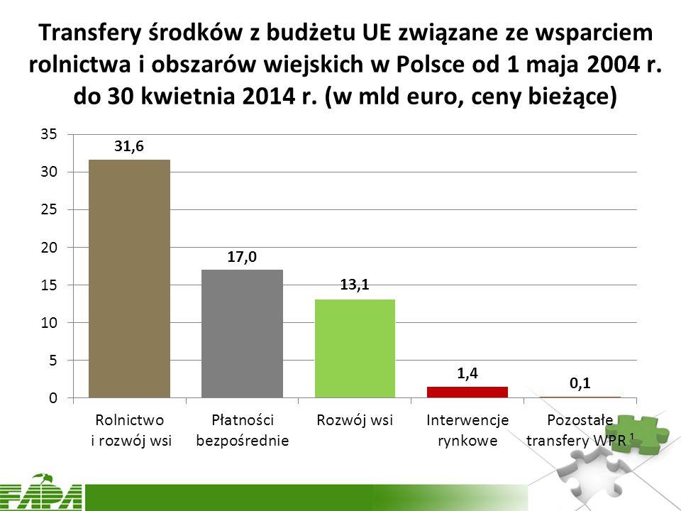 Transfery środków z budżetu UE związane ze wsparciem rolnictwa i obszarów wiejskich w Polsce od 1 maja 2004 r.