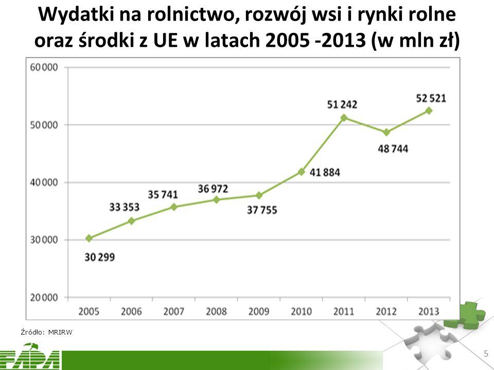 Wydatki na rolnictwo, rozwój wsi i rynki rolne oraz środki z UE w latach 2005 -2013 (w mln zł)