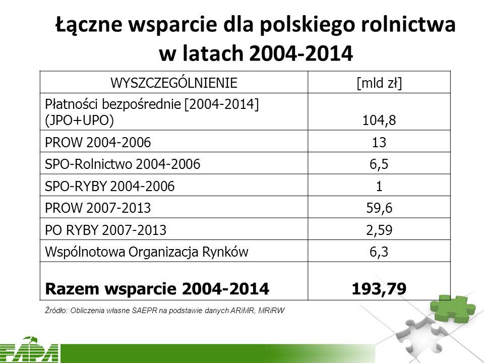 Łączne wsparcie dla polskiego rolnictwa w latach 2004-2014