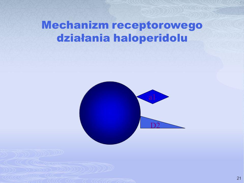 Mechanizm receptorowego działania haloperidolu