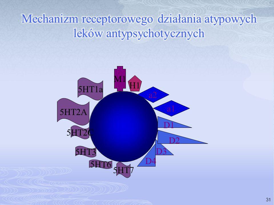 Mechanizm receptorowego działania atypowych leków antypsychotycznych