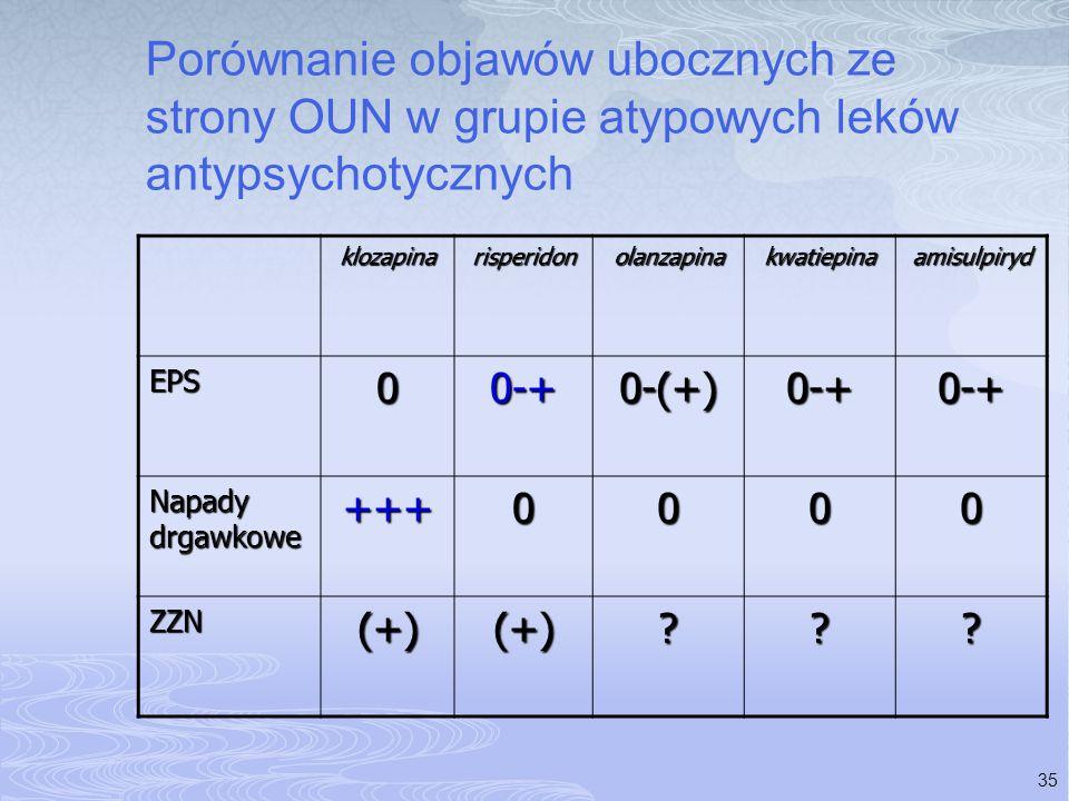 Porównanie objawów ubocznych ze strony OUN w grupie atypowych leków antypsychotycznych