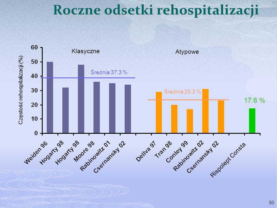 Roczne odsetki rehospitalizacji