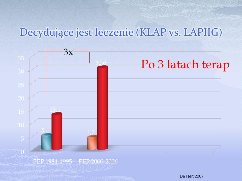 Decydujące jest leczenie (KLAP vs. LAPIIG)