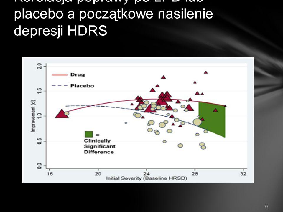 Korelacja poprawy po LPD lub placebo a początkowe nasilenie depresji HDRS