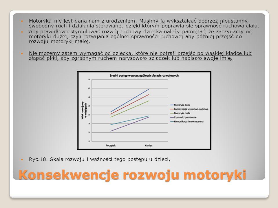 Konsekwencje rozwoju motoryki