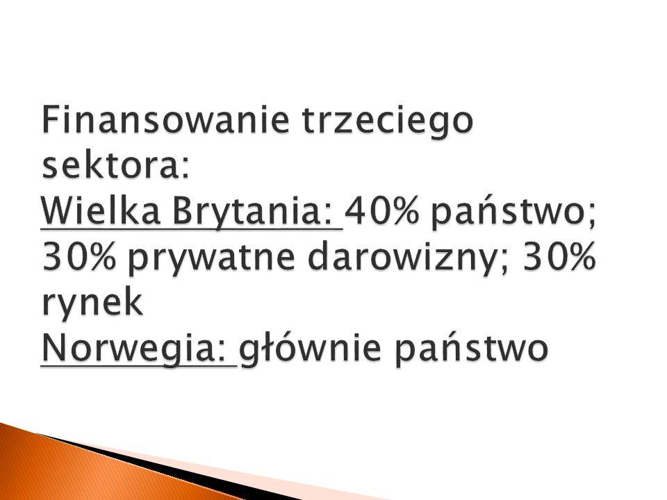 Finansowanie trzeciego sektora: Wielka Brytania: 40% państwo; 30% prywatne darowizny; 30% rynek Norwegia: głównie państwo