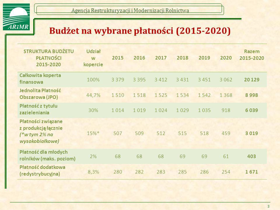 Budżet na wybrane płatności (2015-2020)