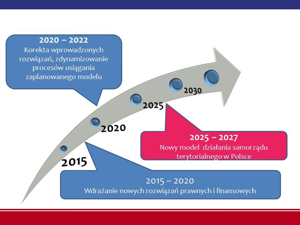 2015 2020. 2025. 2030. 2020 – 2022. Korekta wprowadzonych rozwiązań, zdynamizowanie procesów osiągania zaplanowanego modelu.