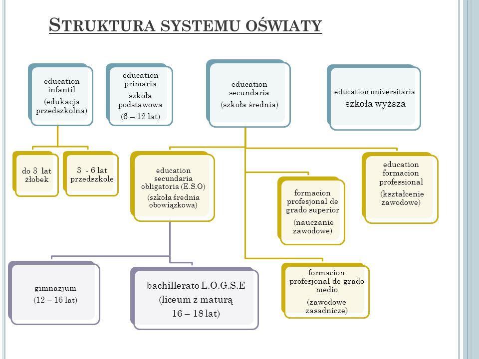 Struktura systemu oświaty