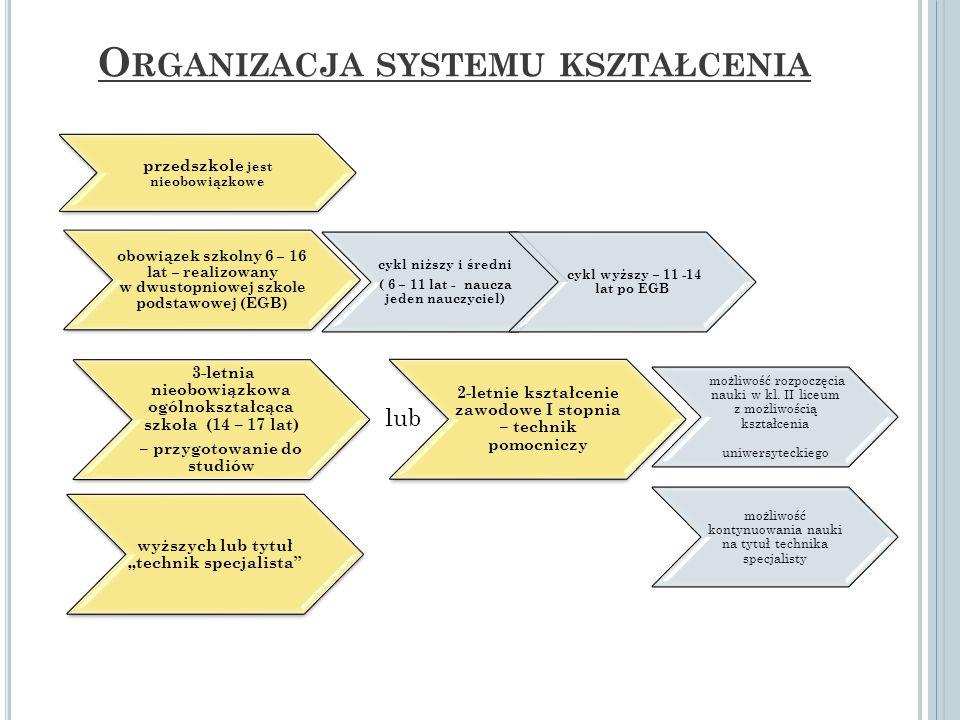 Organizacja systemu kształcenia