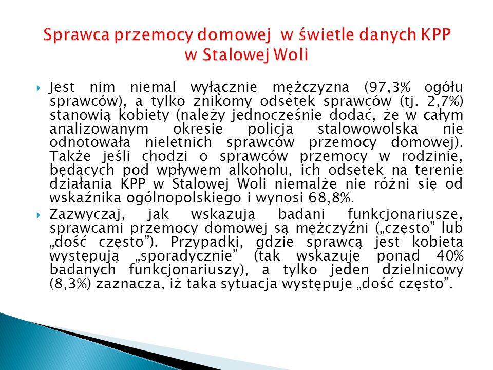 Sprawca przemocy domowej w świetle danych KPP w Stalowej Woli