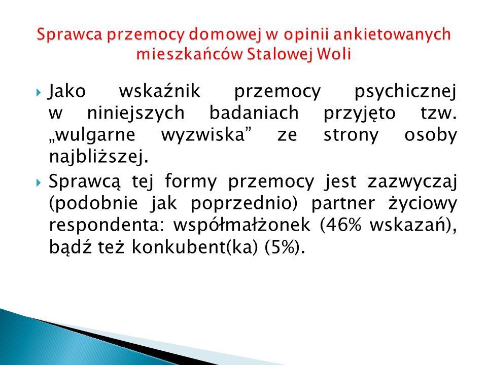 Sprawca przemocy domowej w opinii ankietowanych mieszkańców Stalowej Woli
