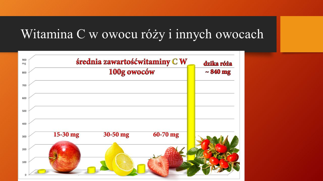 Witamina C w owocu róży i innych owocach