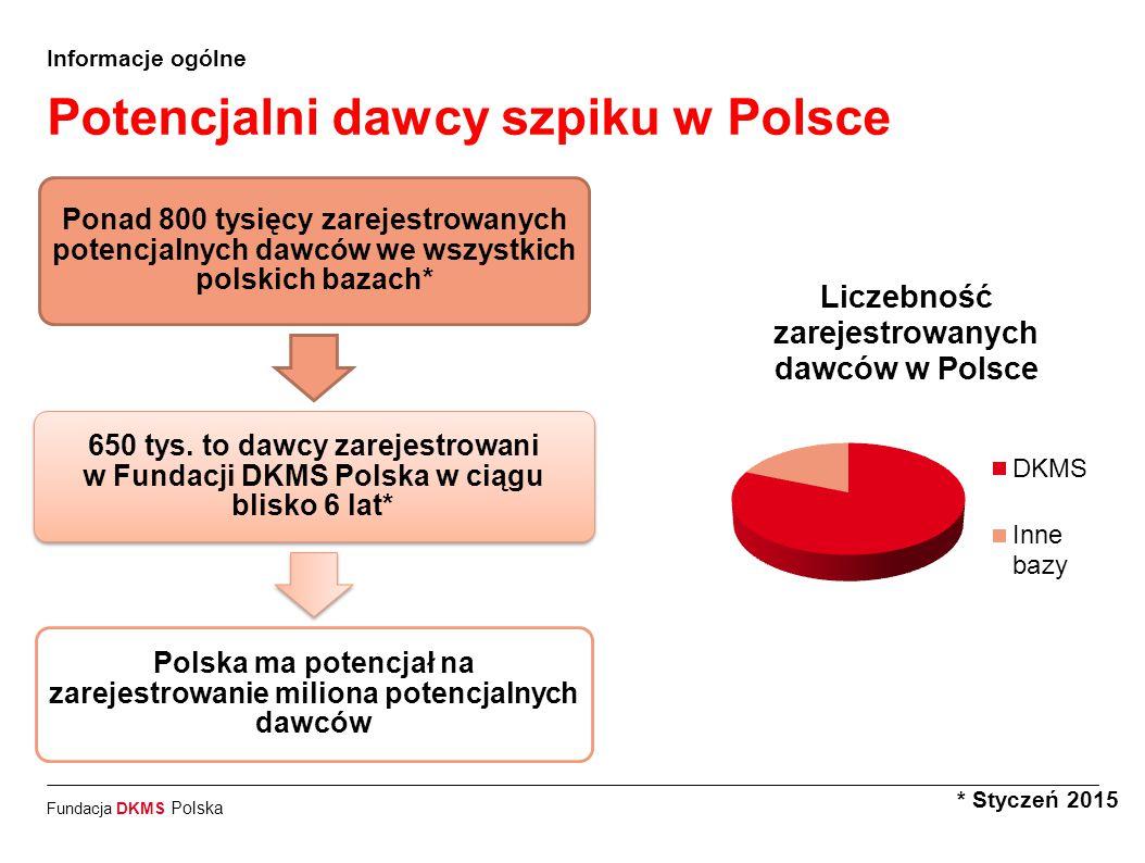 Potencjalni dawcy szpiku w Polsce