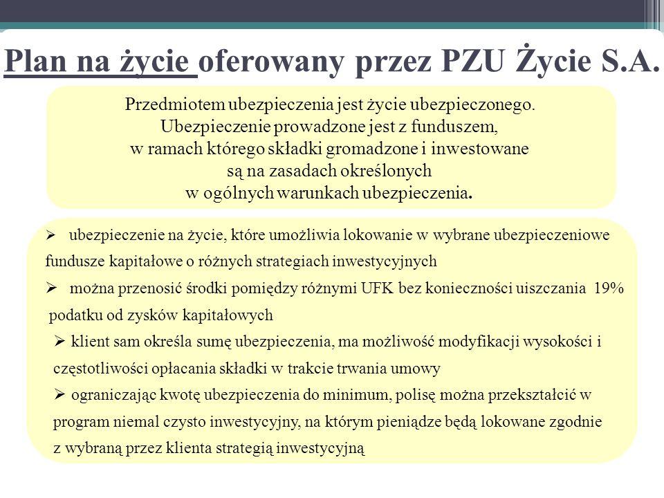 Plan na życie oferowany przez PZU Życie S.A.