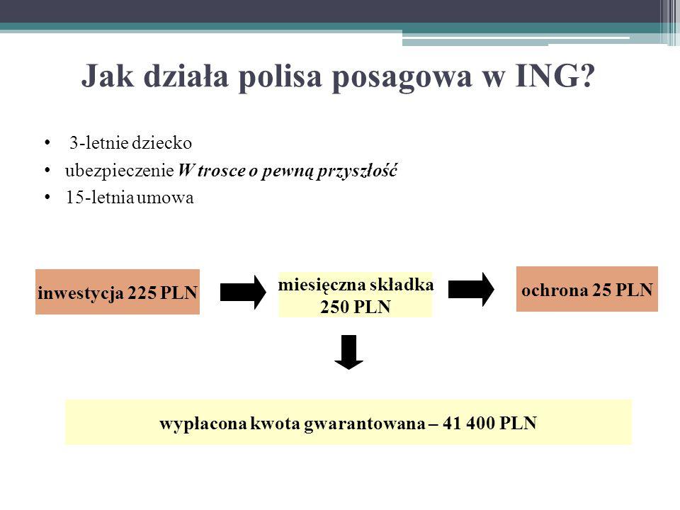 Jak działa polisa posagowa w ING