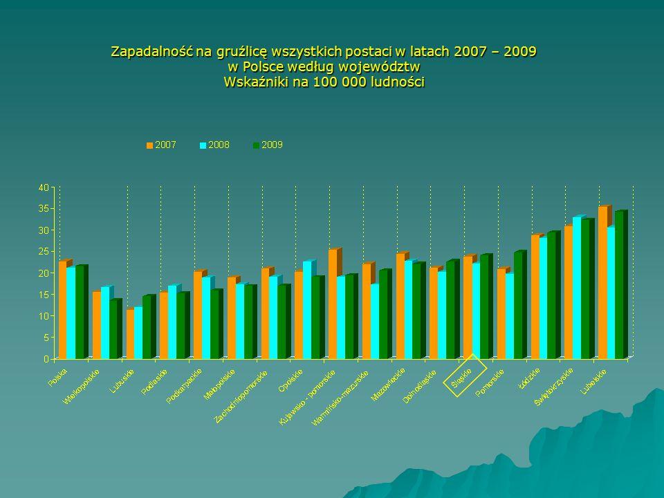 Zapadalność na gruźlicę wszystkich postaci w latach 2007 – 2009