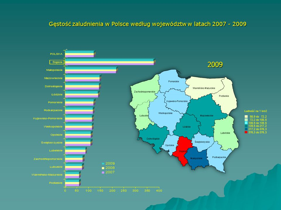 Gęstość zaludnienia w Polsce według województw w latach 2007 - 2009
