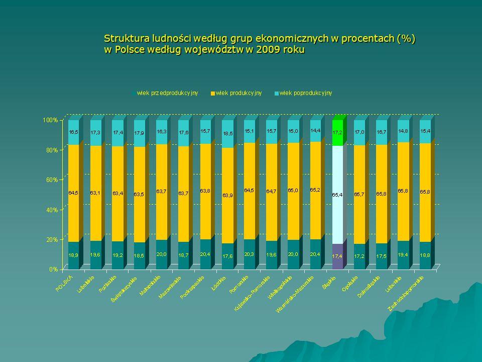 Struktura ludności według grup ekonomicznych w procentach (%)