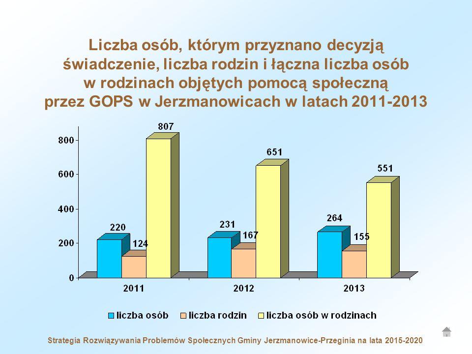 Liczba osób, którym przyznano decyzją świadczenie, liczba rodzin i łączna liczba osób w rodzinach objętych pomocą społeczną przez GOPS w Jerzmanowicach w latach 2011-2013