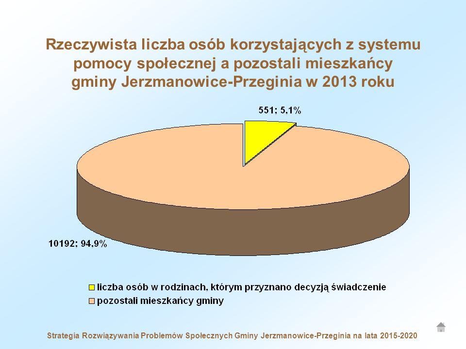 Rzeczywista liczba osób korzystających z systemu pomocy społecznej a pozostali mieszkańcy gminy Jerzmanowice-Przeginia w 2013 roku