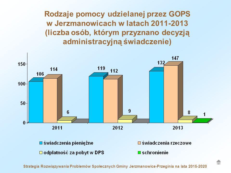 Rodzaje pomocy udzielanej przez GOPS w Jerzmanowicach w latach 2011-2013 (liczba osób, którym przyznano decyzją administracyjną świadczenie)