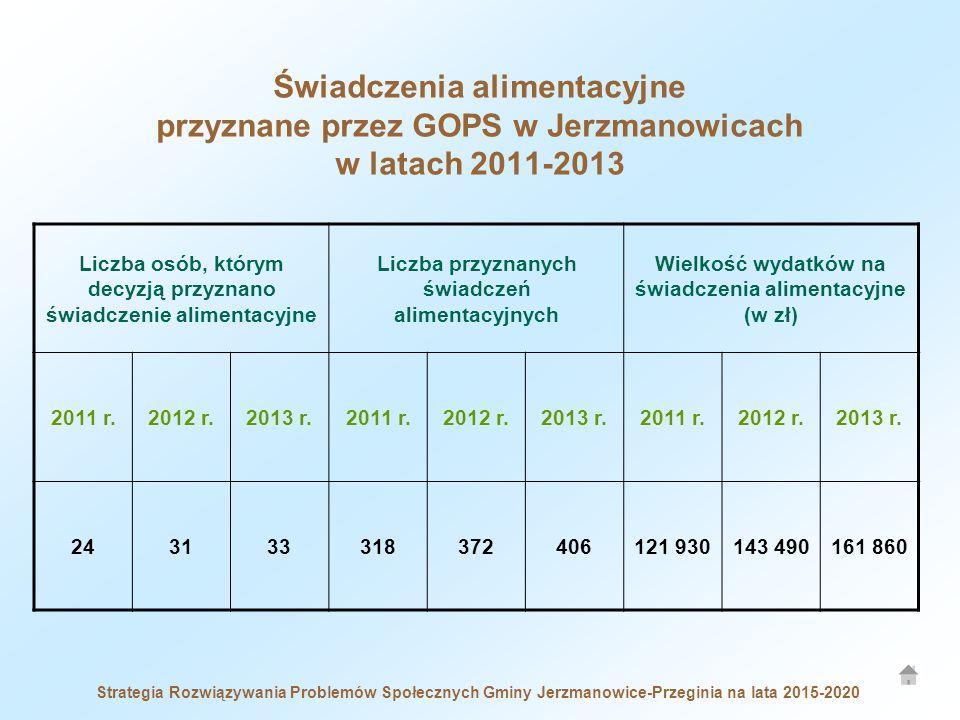 Świadczenia alimentacyjne przyznane przez GOPS w Jerzmanowicach w latach 2011-2013
