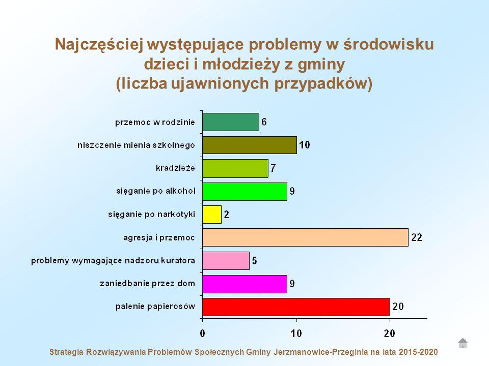 Najczęściej występujące problemy w środowisku dzieci i młodzieży z gminy (liczba ujawnionych przypadków)