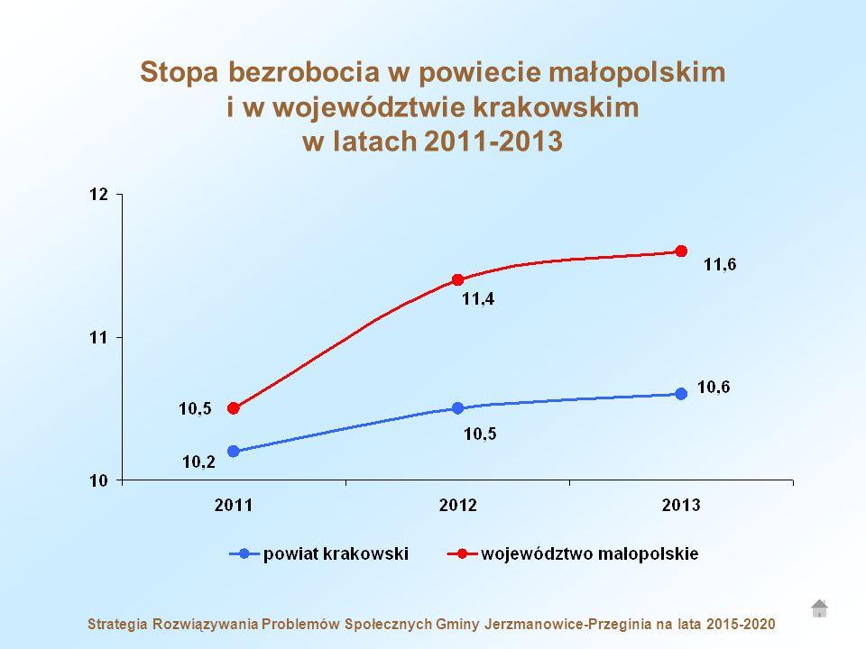 Stopa bezrobocia w powiecie małopolskim i w województwie krakowskim w latach 2011-2013