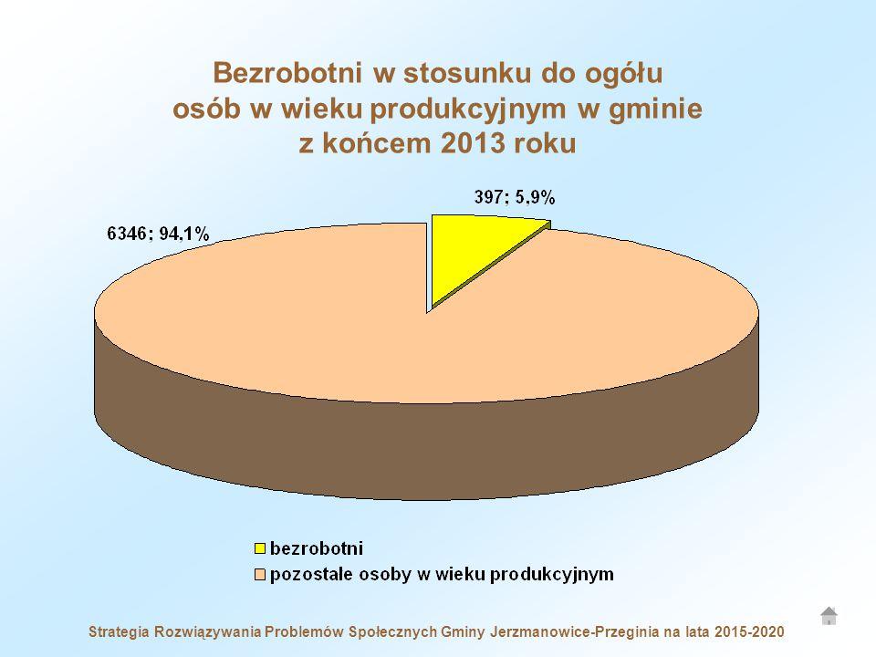 Bezrobotni w stosunku do ogółu osób w wieku produkcyjnym w gminie z końcem 2013 roku